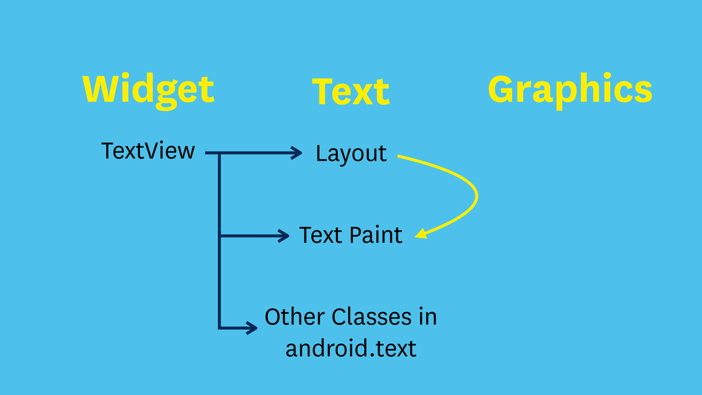 Layout TextView Text Paint Other Classes in and...