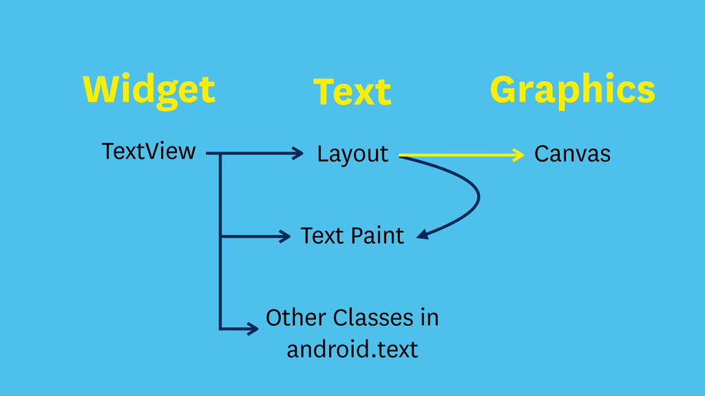 Canvas Layout TextView Text Paint Other Classes...