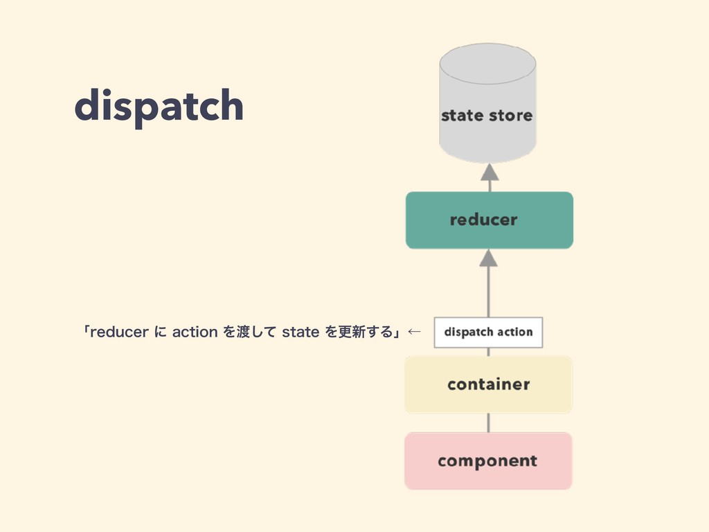 dispatch ʮSFEVDFSʹBDUJPOΛͯ͠TUBUFΛߋ৽͢Δʯˡ