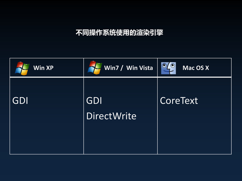 不同操作系统使用的渲染引擎 Win XP Win7 / Win Vista Mac OS X ...