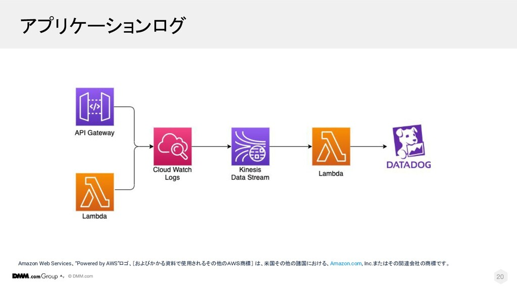 "アプリケーションログ Amazon Web Services、""Powered by AWS""..."