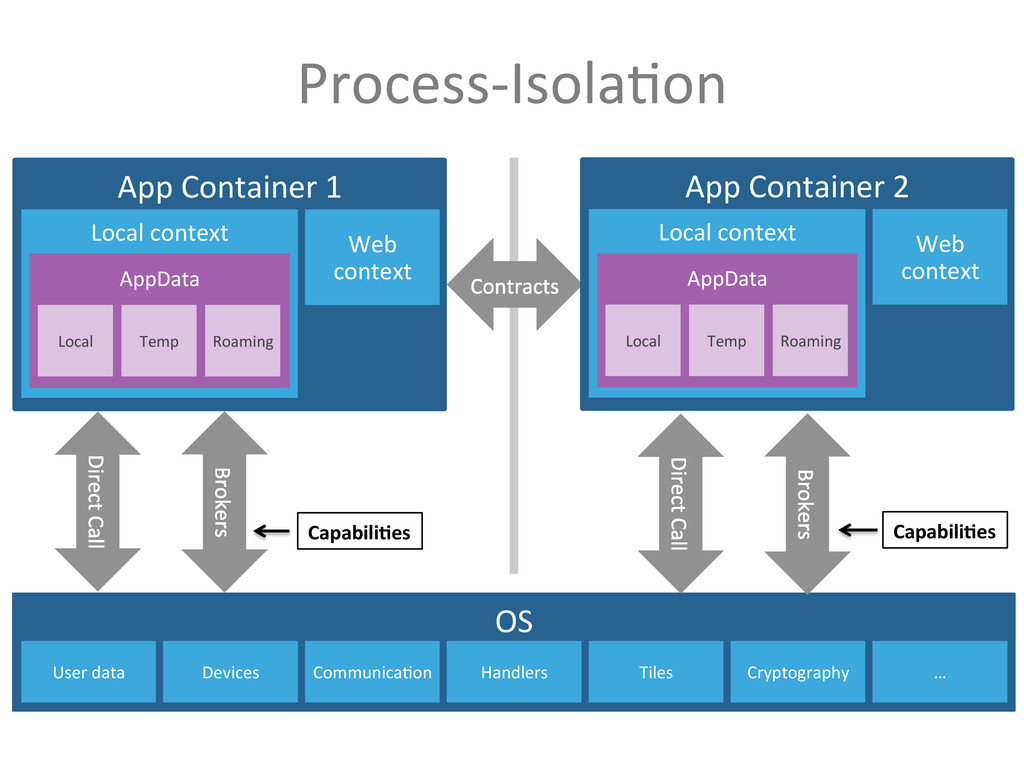 Process-‐Isola9on  OS  User data  ...