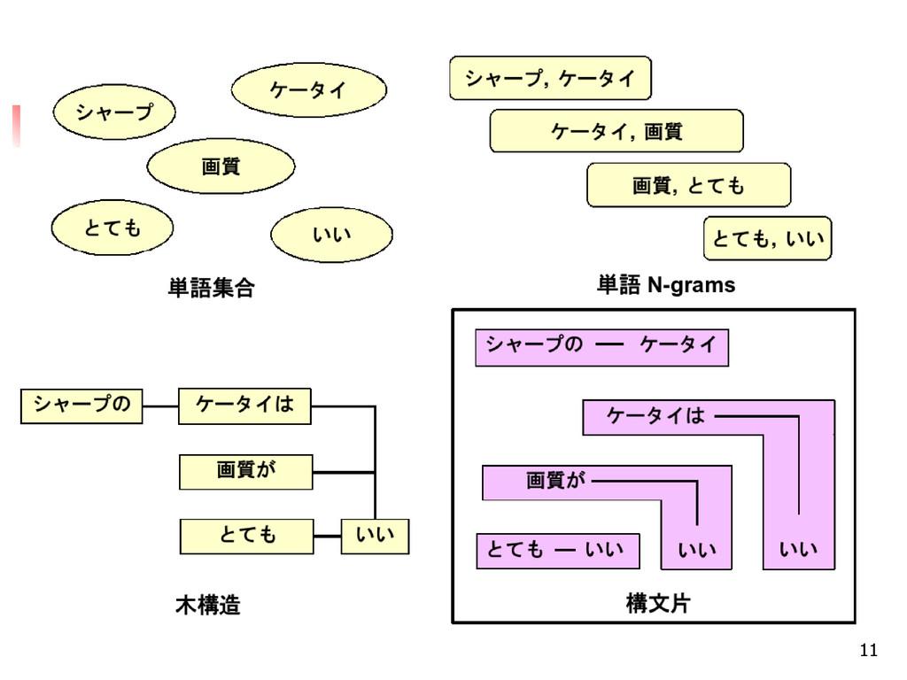 11 構文片の特徴