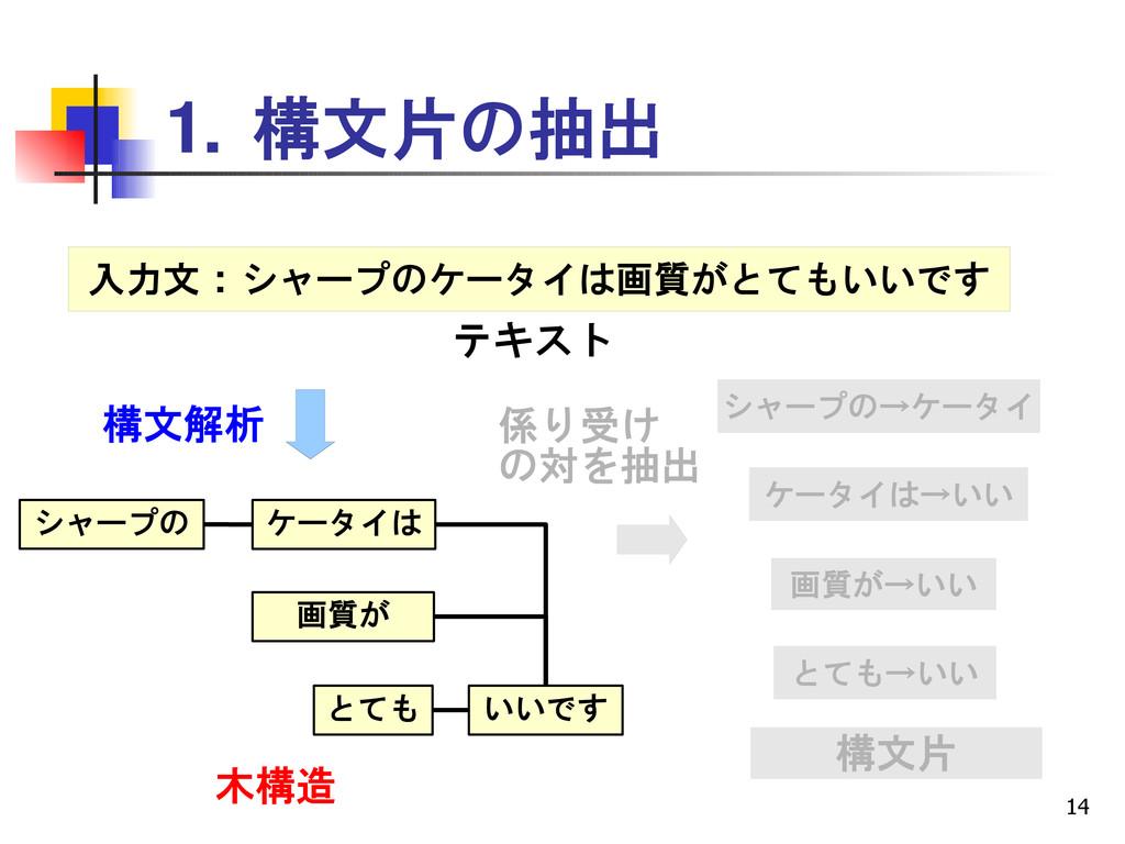 14 1. 構文片の抽出 入力文 : シャープのケータイは画質がとてもいいです 画質が とても...