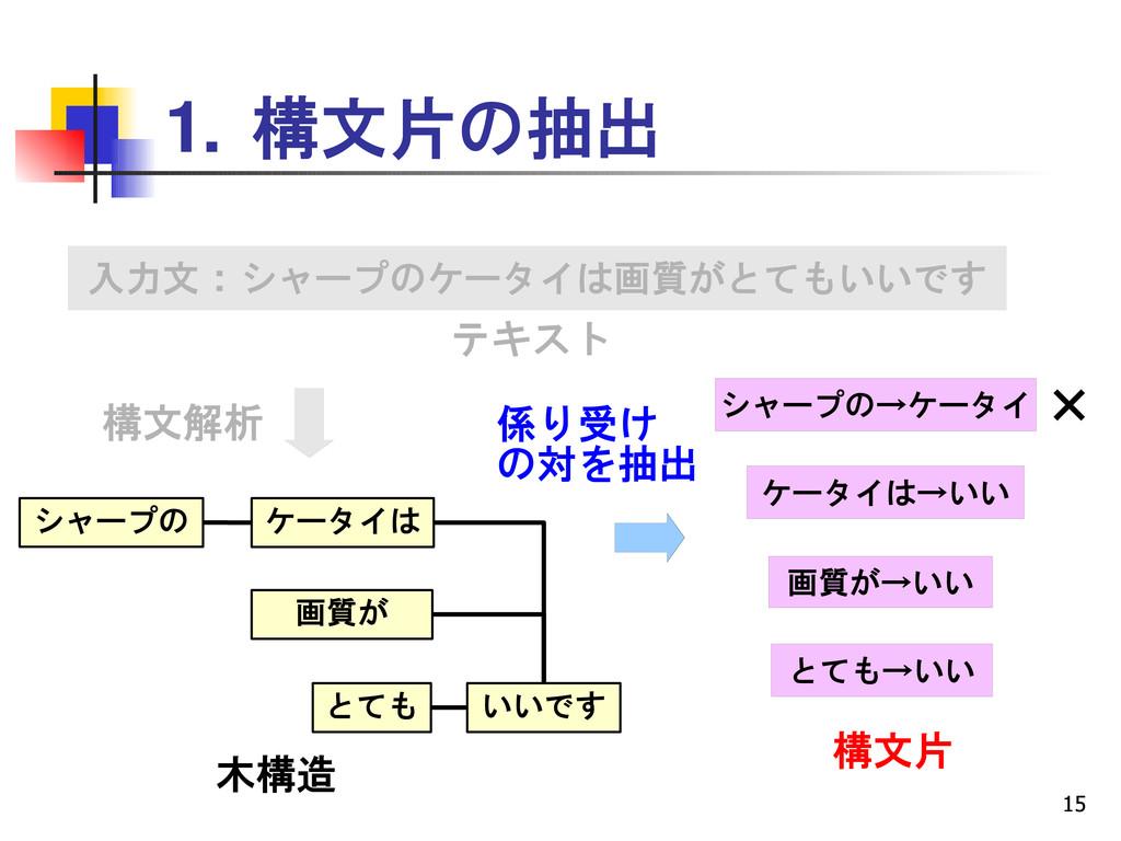 15 1. 構文片の抽出 入力文 : シャープのケータイは画質がとてもいいです 画質が とても...