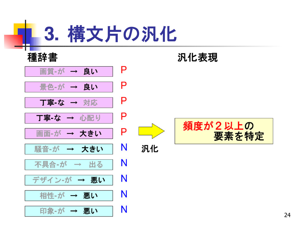 24 3. 構文片の汎化
