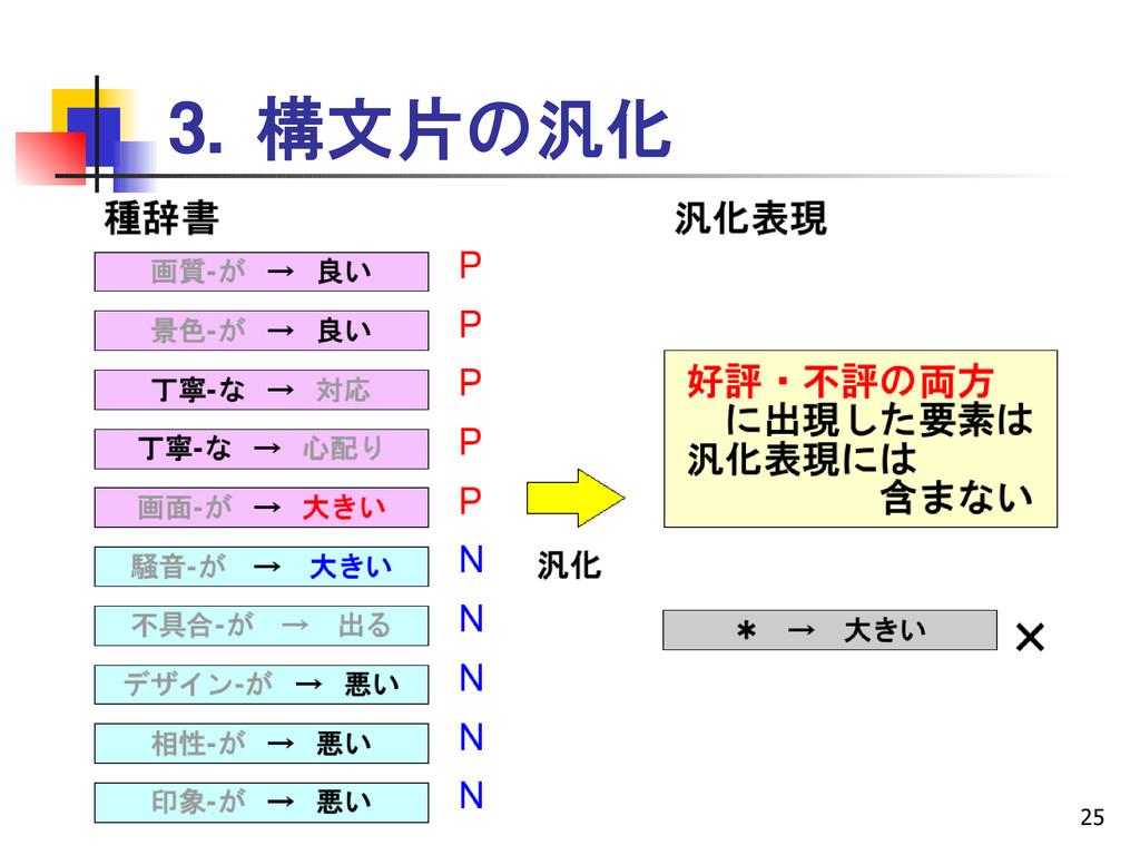 25 3. 構文片の汎化