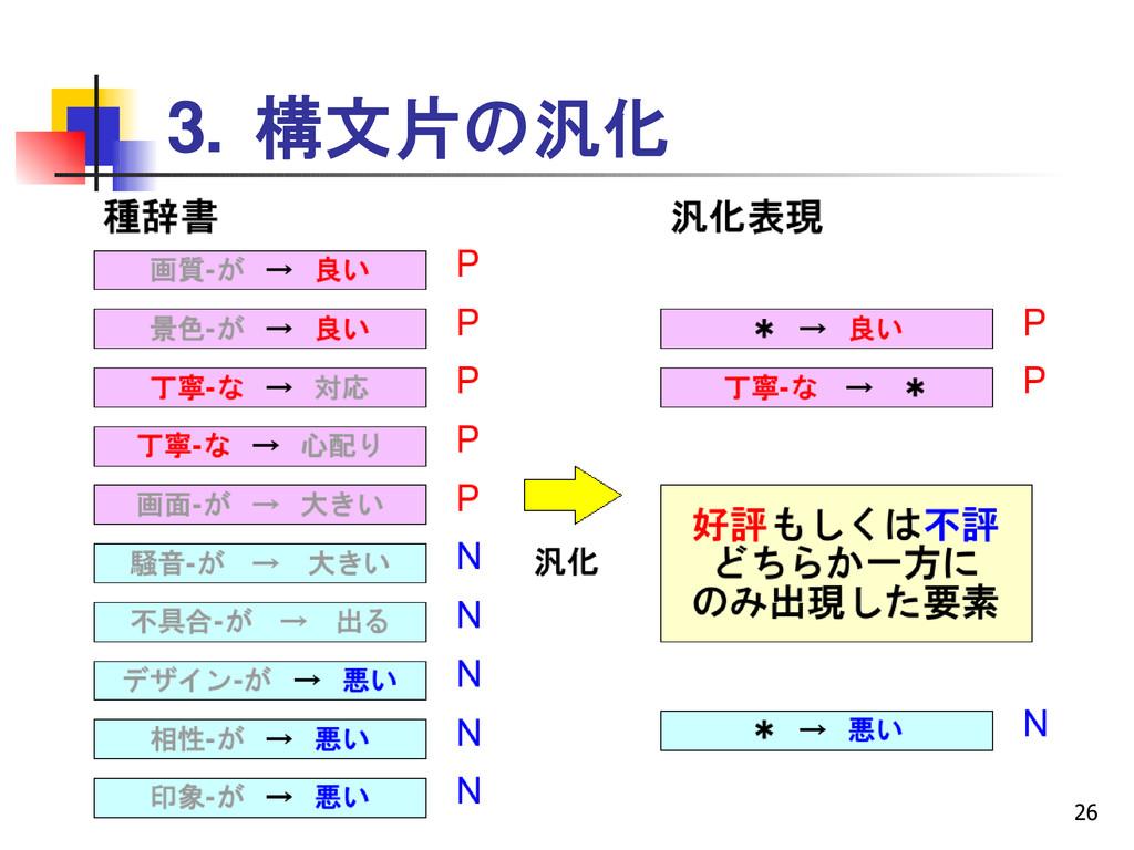 26 3. 構文片の汎化