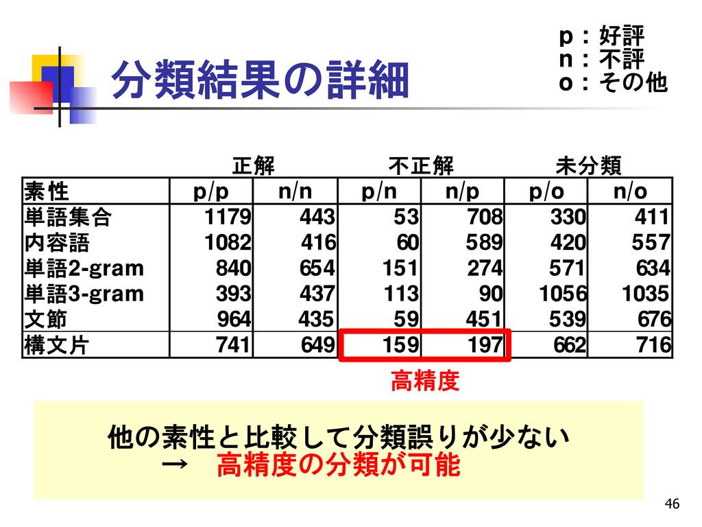 46 分類結果の詳細 正解 不正解 未分類 素性 p/p n/n p/n n/p p/o n/...