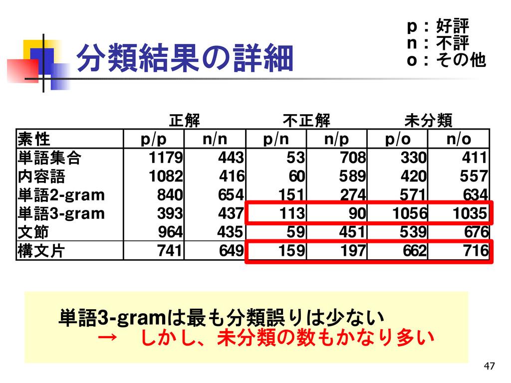 47 分類結果の詳細 正解 不正解 未分類 素性 p/p n/n p/n n/p p/o n/...