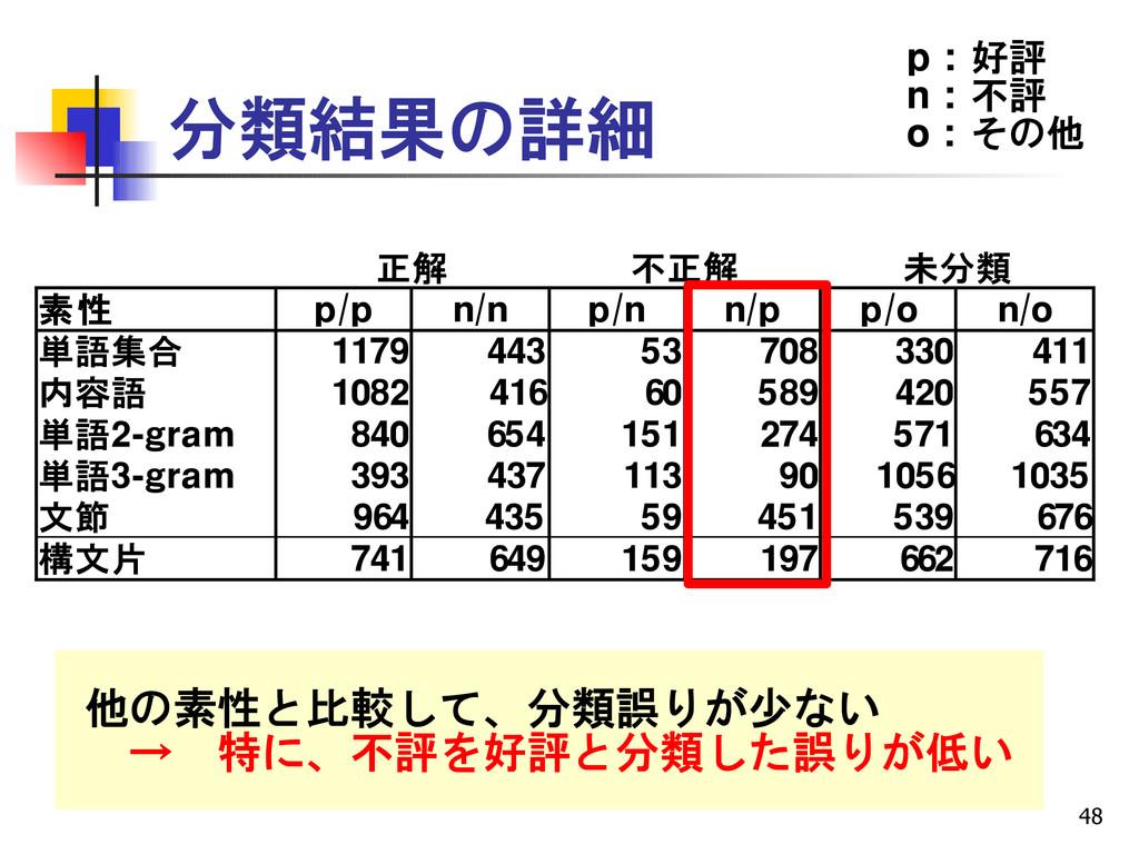 48 分類結果の詳細 正解 不正解 未分類 素性 p/p n/n p/n n/p p/o n/...