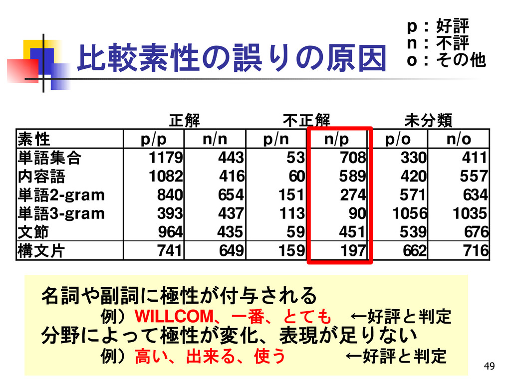 49 比較素性の誤りの原因 正解 不正解 未分類 素性 p/p n/n p/n n/p p/o...