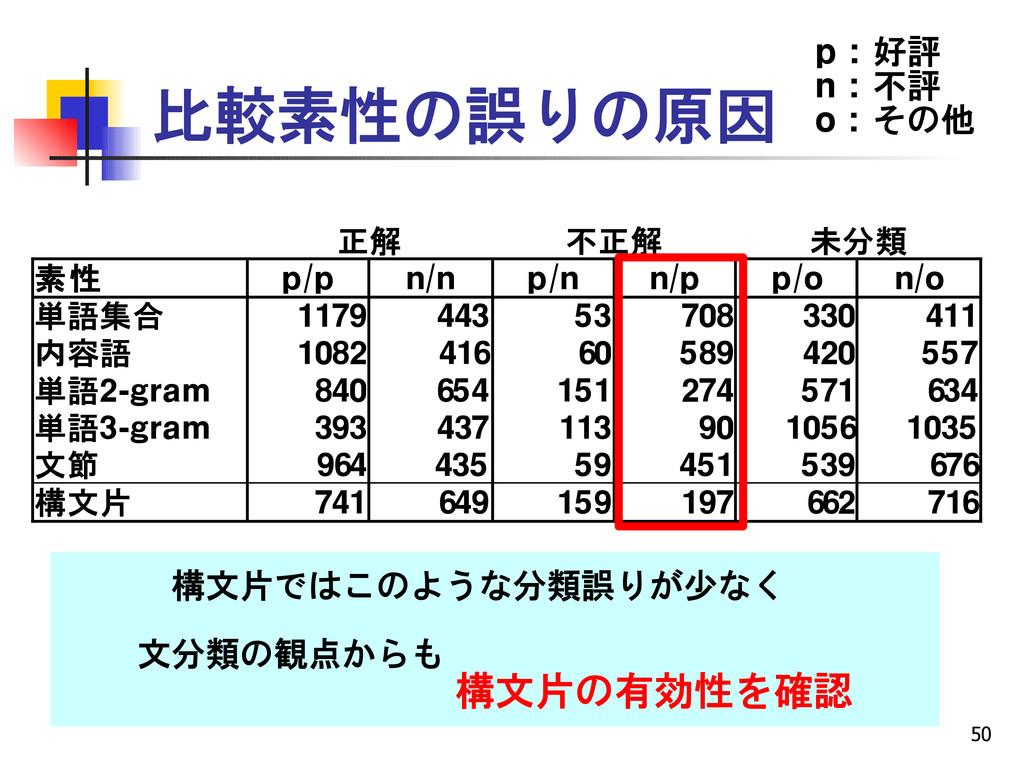 50 比較素性の誤りの原因 正解 不正解 未分類 素性 p/p n/n p/n n/p p/o...