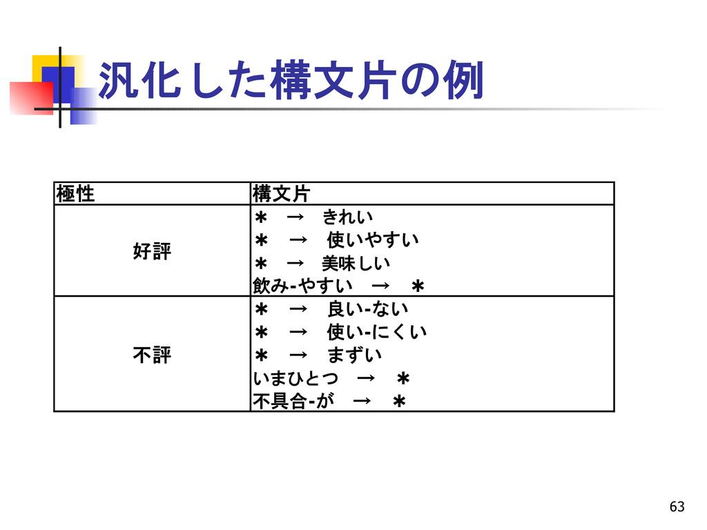 63 汎化した構文片の例 極性 構文片 好評 不評 * → きれい * → 使いやすい * →...