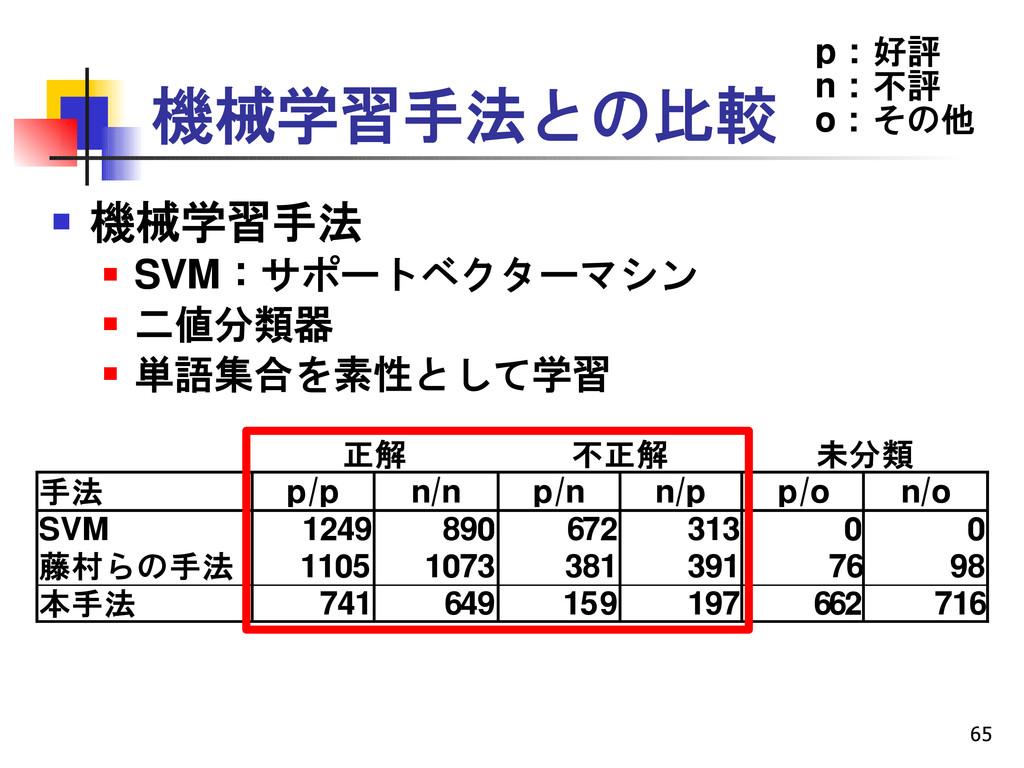 65 機械学習手法との比較  機械学習手法  SVM:サポートベクターマシン  二値分類...