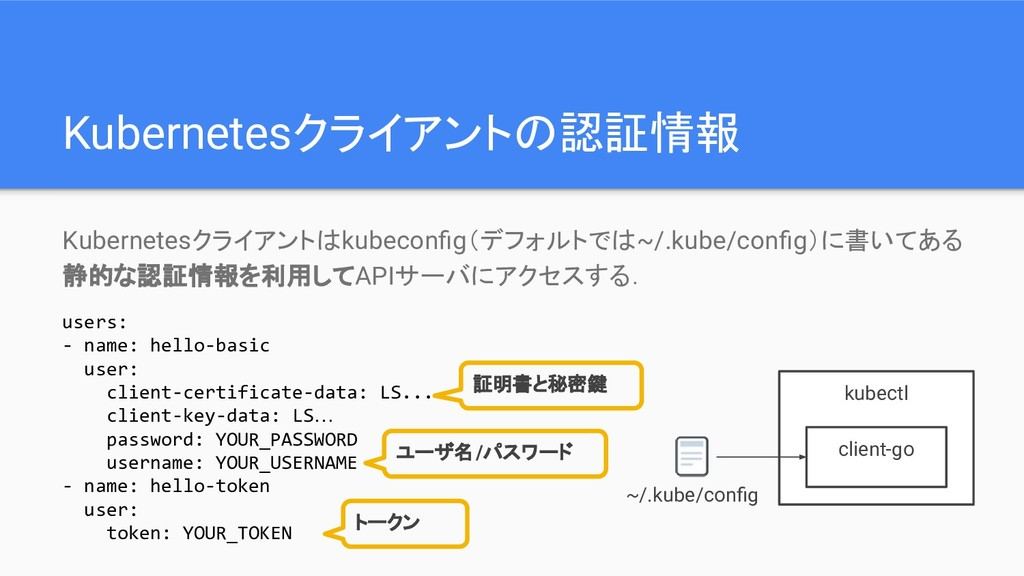 Kubernetesクライアントはkubeconfig(デフォルトでは~/.kube/config...