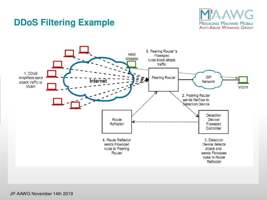 DDoS Filtering Example JP-AAWG November 14th 20...