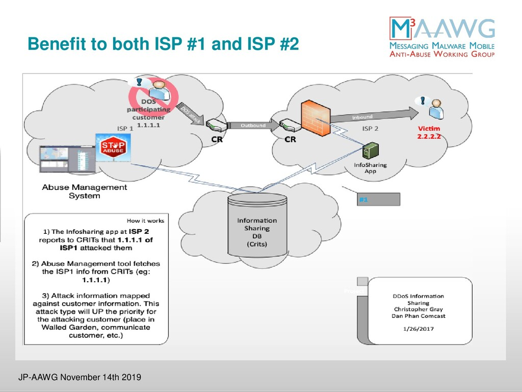 Benefit to both ISP #1 and ISP #2 JP-AAWG Novem...