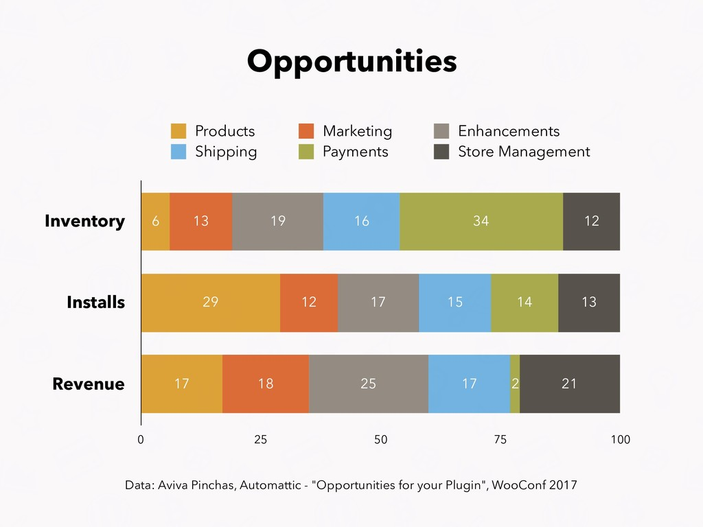 Opportunities Inventory Installs Revenue 0 25 5...