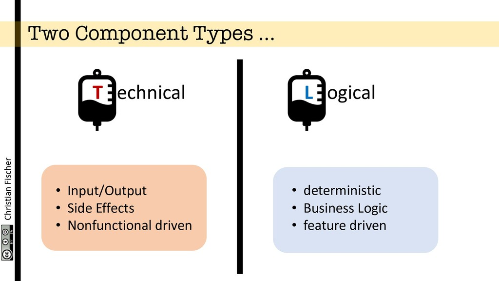 Christian Fischer Two Component Types … • Input...
