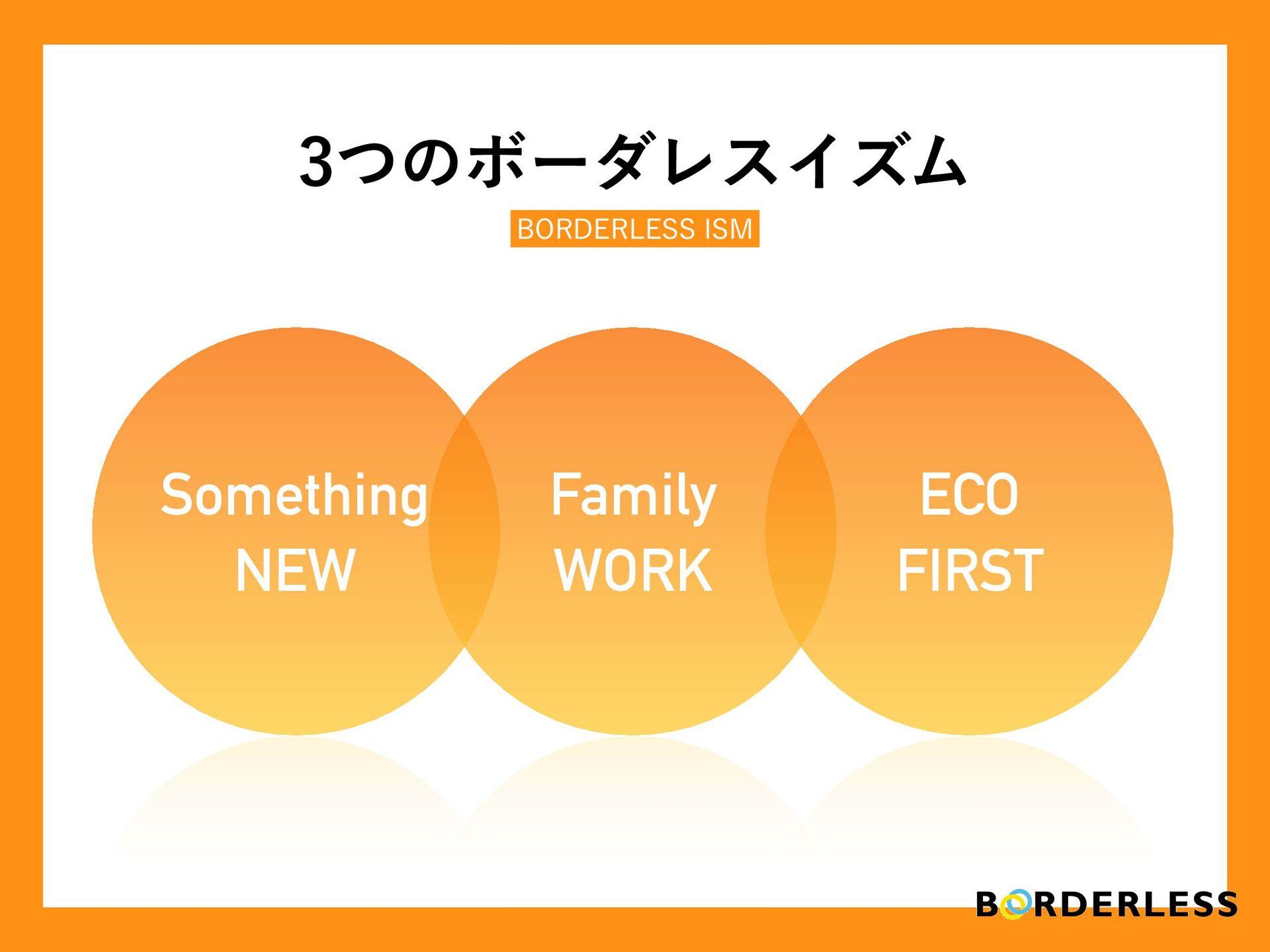 N Something NEW Family WORK ECO FIRST ͭͷϘʔμϨεΠ...