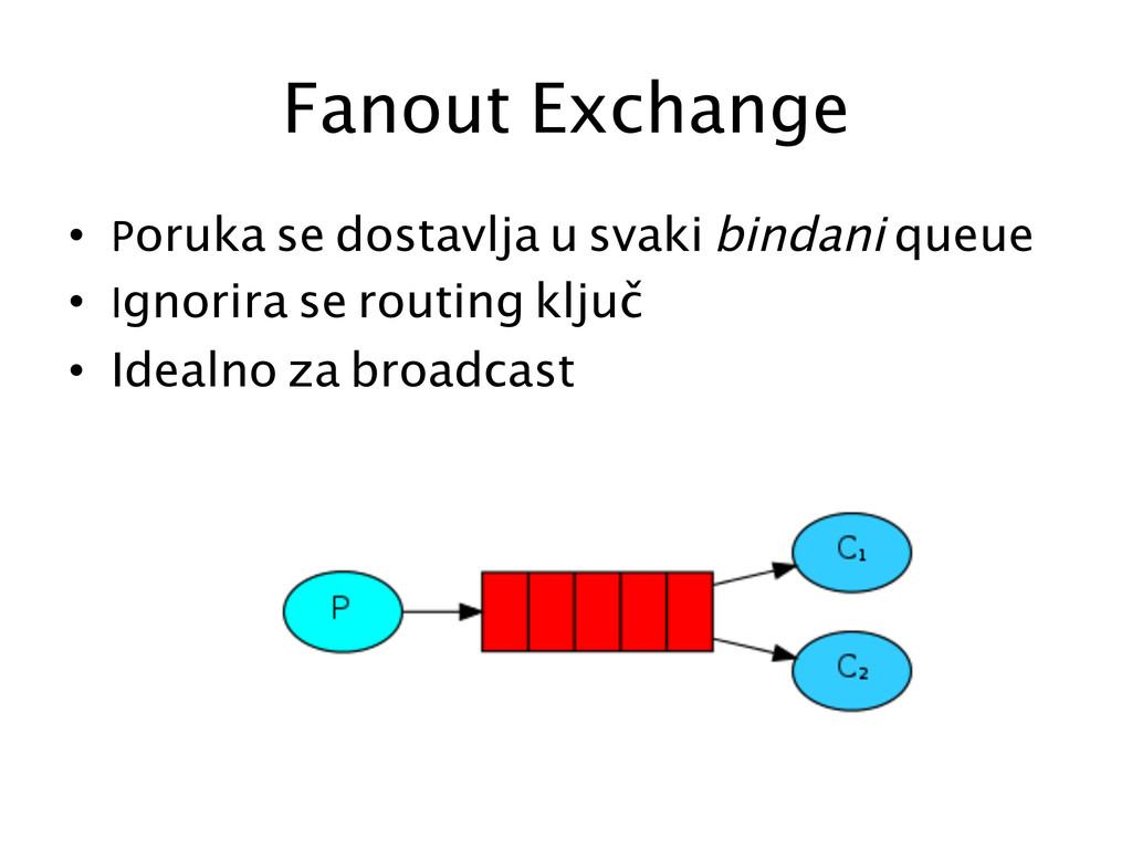 Fanout Exchange  • Poruka se dostavlja u sv...
