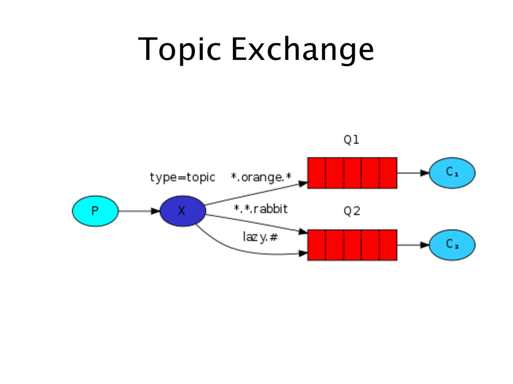 Topic Exchange