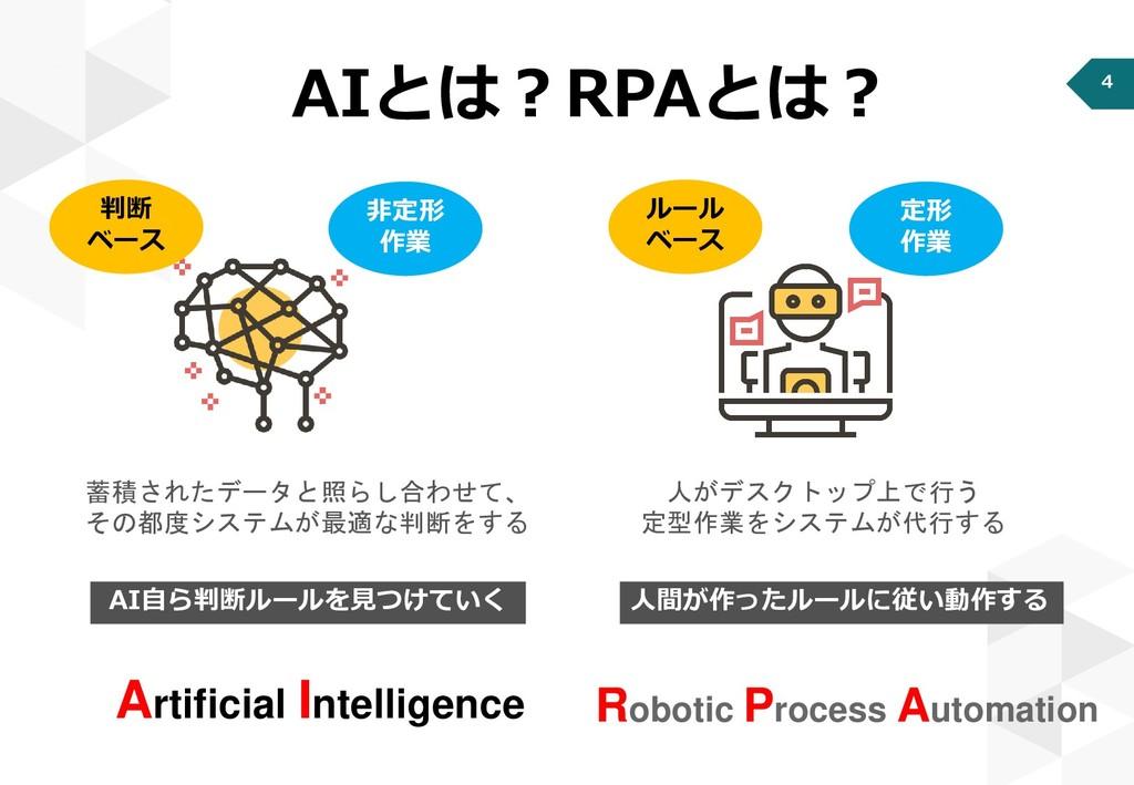 4 AIとは?RPAとは? 人間が作ったルールに従い動作する AI自ら判断ルールを見つけていく...