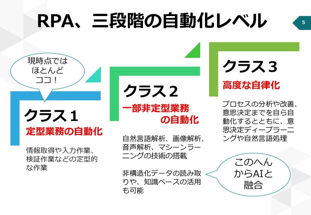 5 RPA、三段階の自動化レベル クラス1 クラス2 クラス3 定型業務の自動化 情報取得や入...