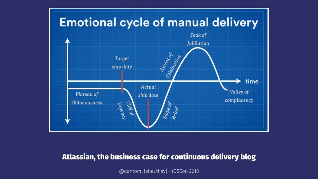 Atlassian, the business case for continuous del...