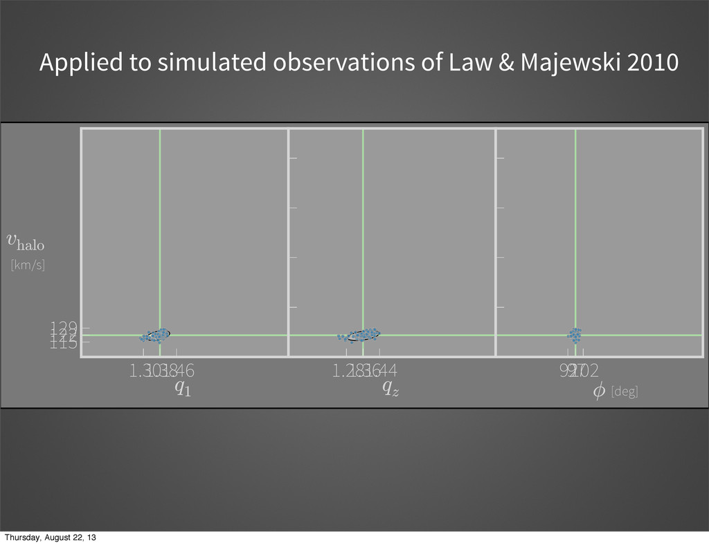 Applied to simulated observations of Law & Maje...
