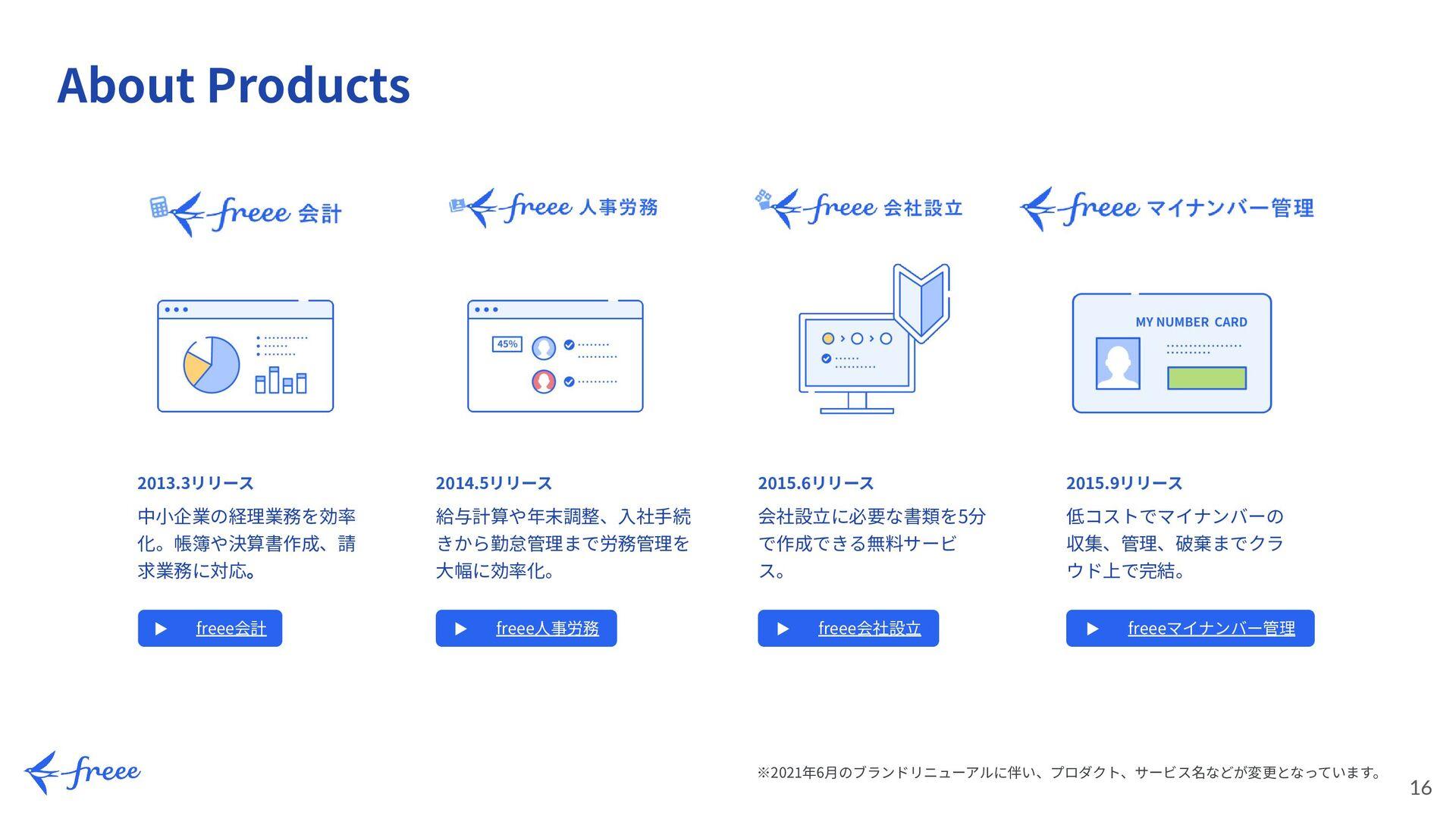 16 16 Roles of PM PMの役割 将来像の定義 ミッション・ビジョンを体現するプ...