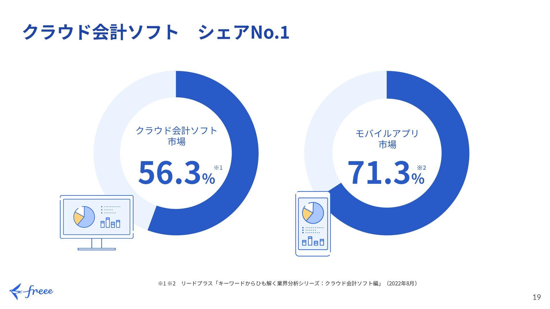19 19 Work Flow of PM/UXD PM/UXDのロールと作業フロー 評価 運...