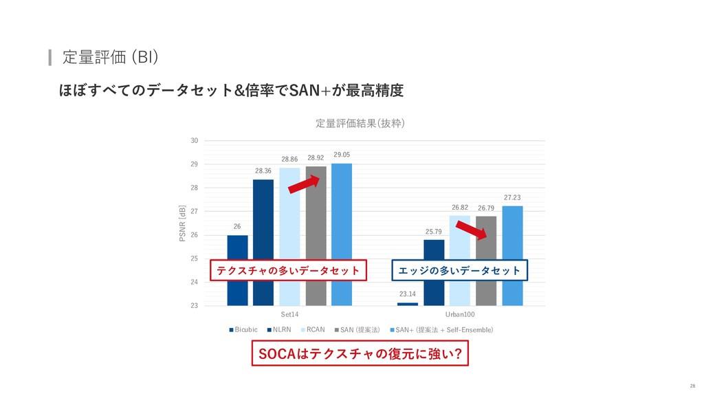 定量評価 (BI) ほぼすべてのデータセット&倍率でSAN+が最⾼精度 28 26 23.14...