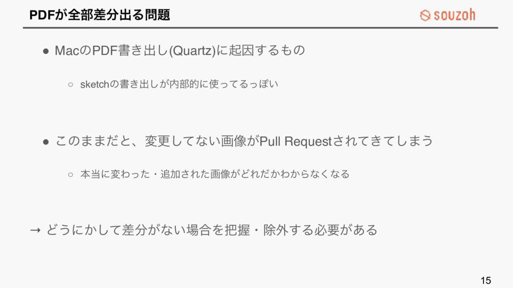 PDF͕શ෦ࠩग़Δ ! MacͷPDFॻ͖ग़͠(Quartz)ʹىҼ͢Δͷ ○ ske...