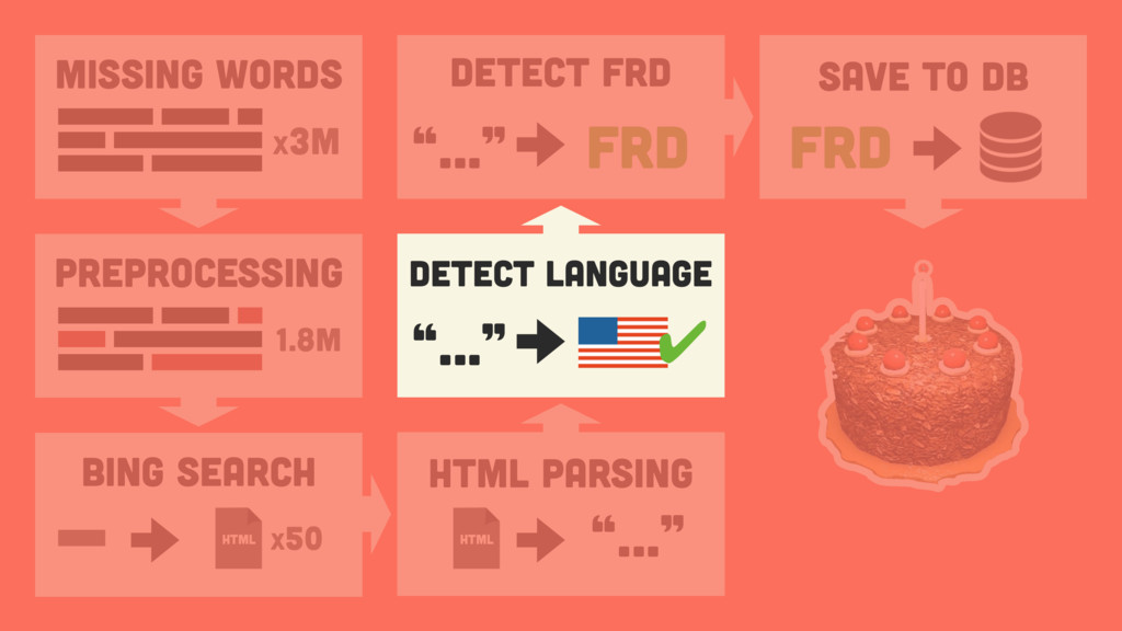"Detect Language ""…"" ✔ Missing Words x3M PREPROC..."