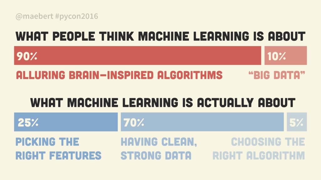 @maebert #pycon2016 What people think machine l...