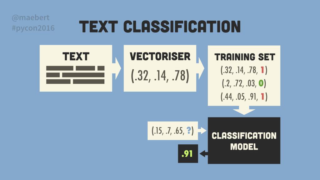 TEXT VECTORISER (.32, .14, .78) Classification ...