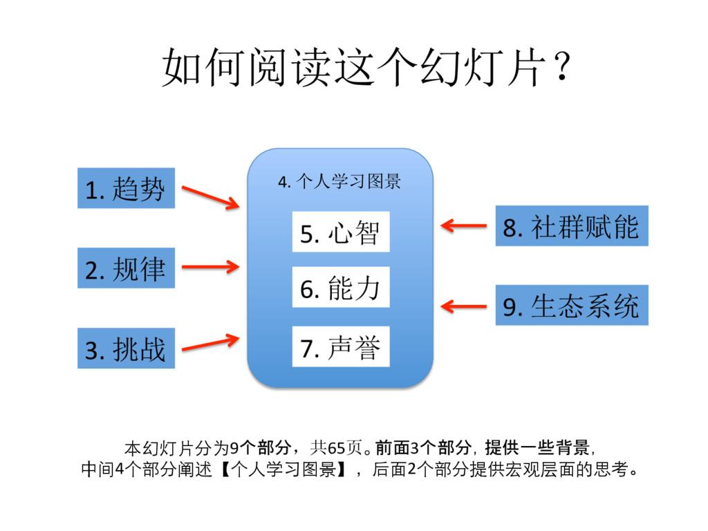如何阅读这个幻灯片? 1. 趋势 2. 规律 3. 挑战 4. 个人学习图景 6. 能力 5....