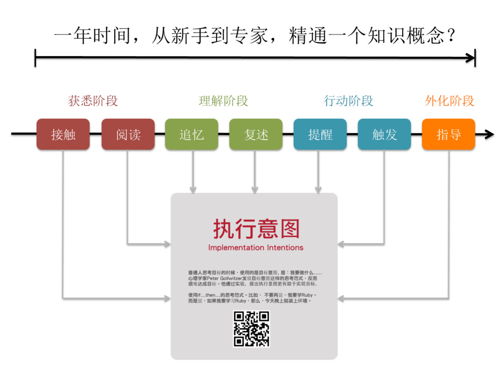 接触 阅读 追忆 复述 提醒 触发 指导 获悉阶段 理解阶段 行动阶段 外化阶段 一年时间,从...