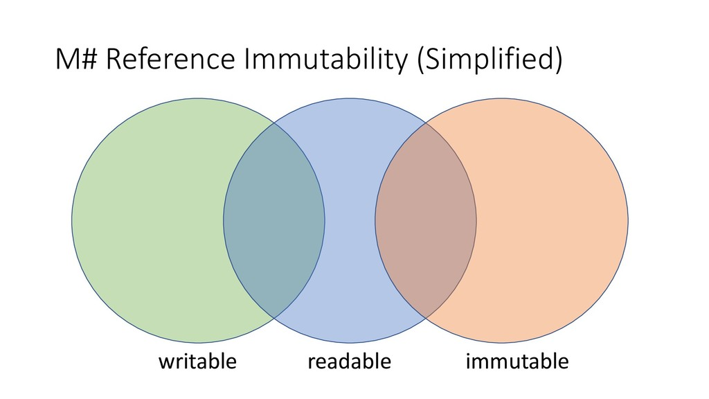 M# Reference Immutability (Simplified) writable...