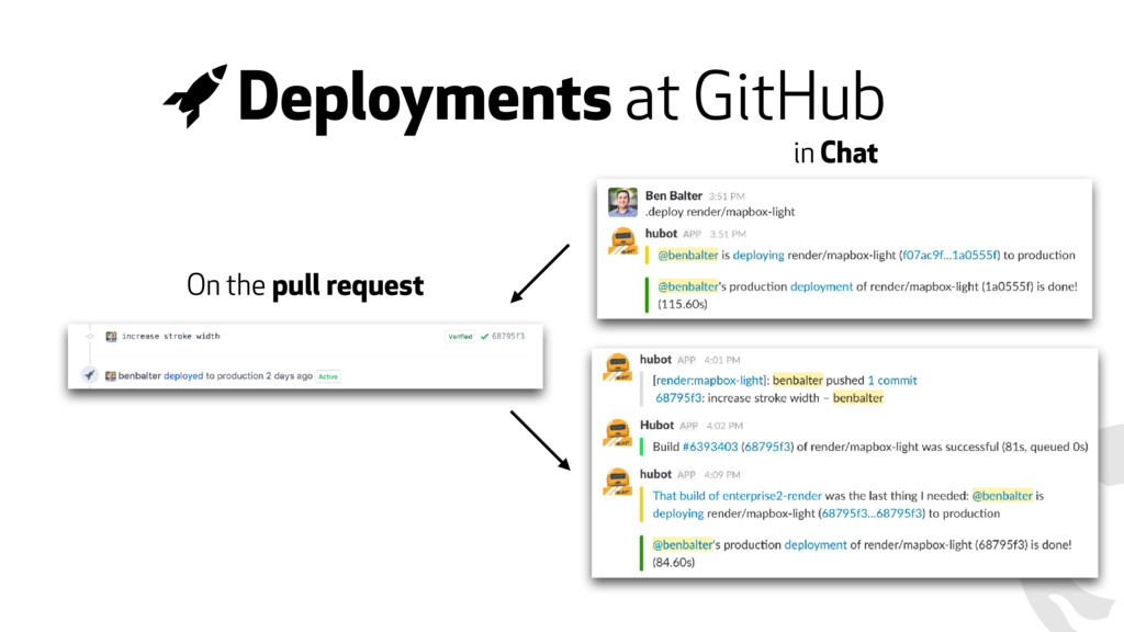 Deployments at GitHub On the pull request in Ch...
