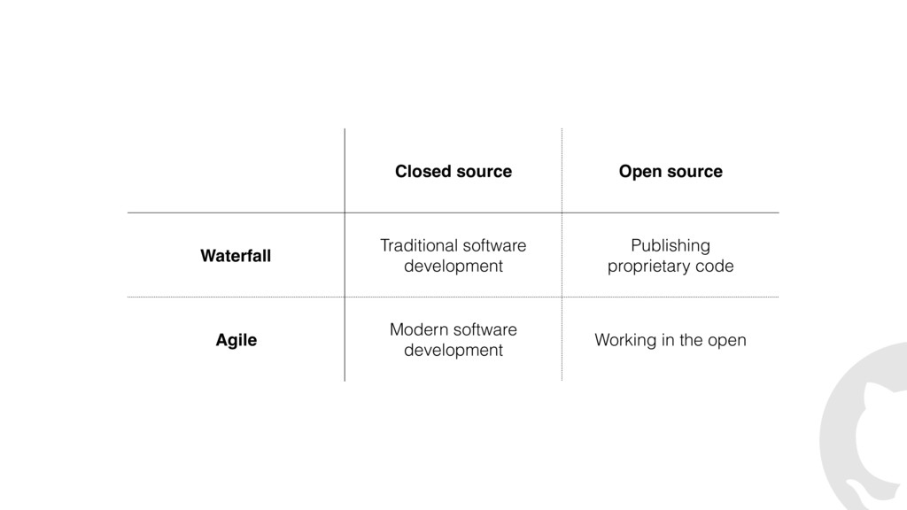 Closed source Open source Waterfall Traditional...