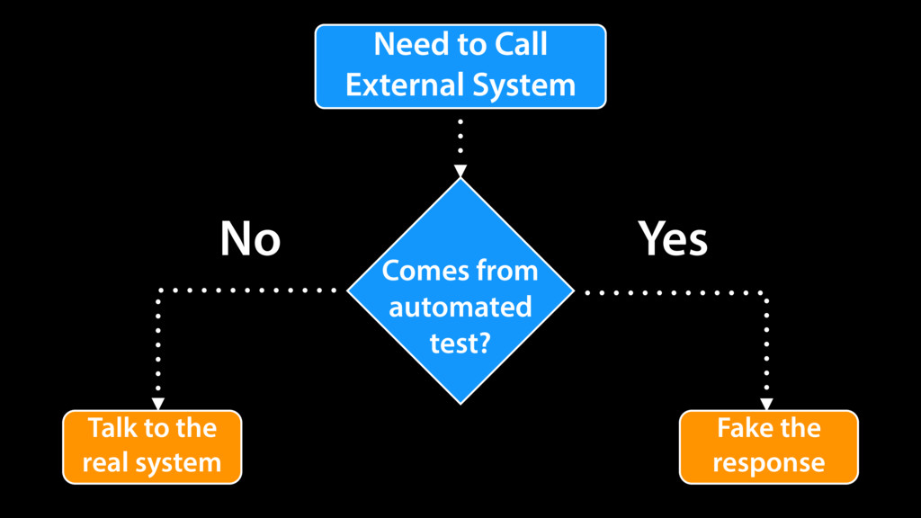 Need to Call External System Comes from automat...