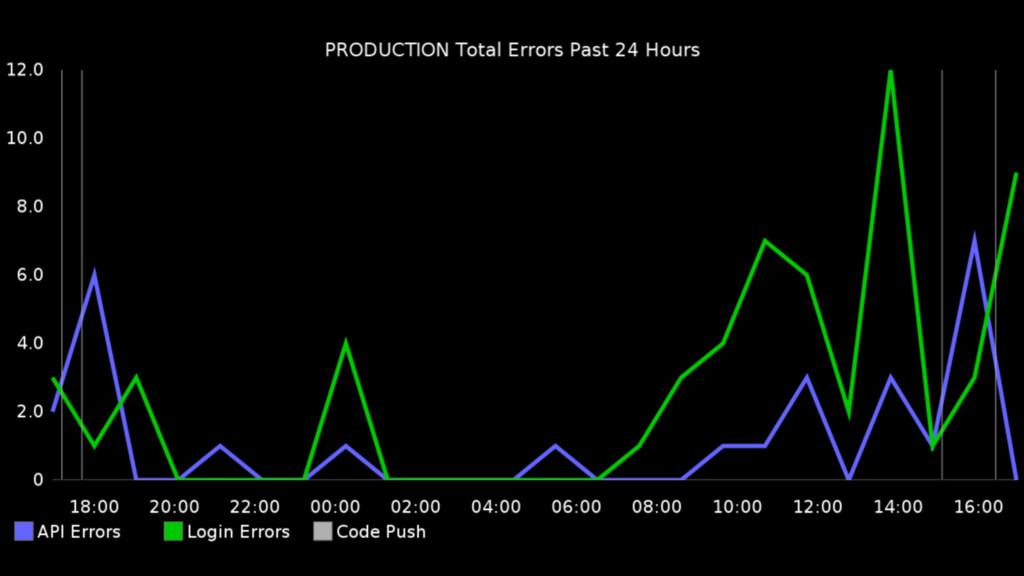 Live Graphs + Deploys