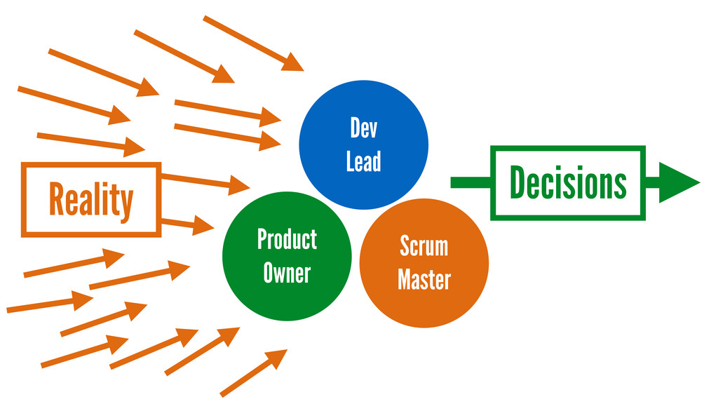 Scrum Master Product Owner Dev Lead Reality Dec...