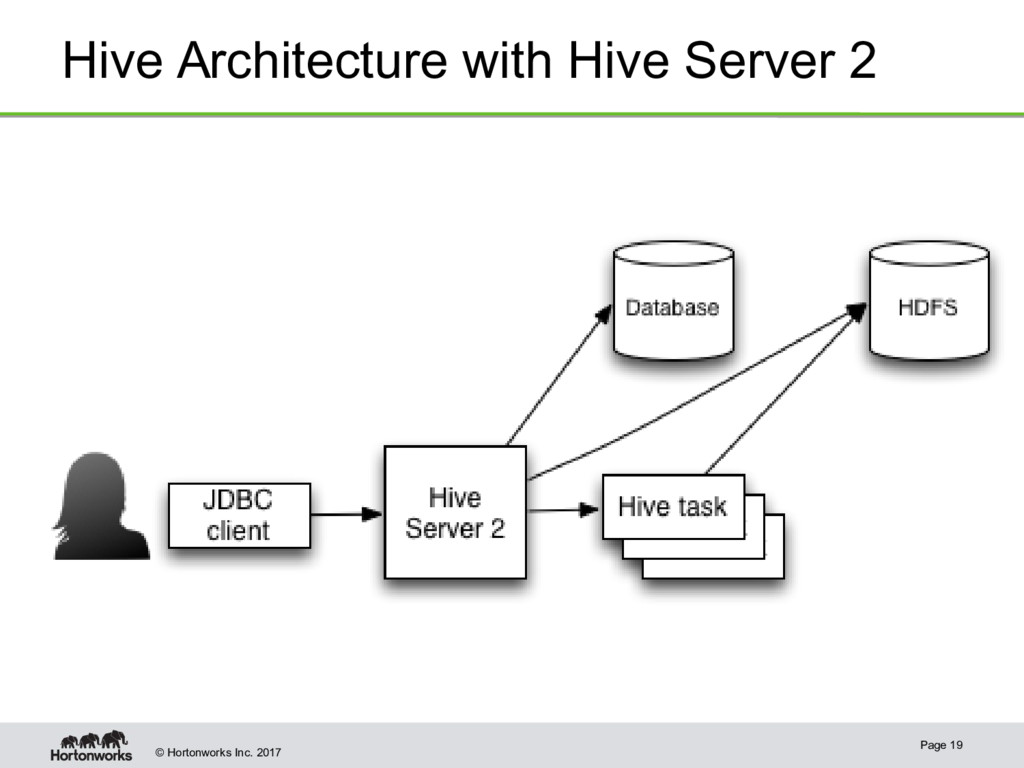 © Hortonworks Inc. 2017 Hive Architecture with ...