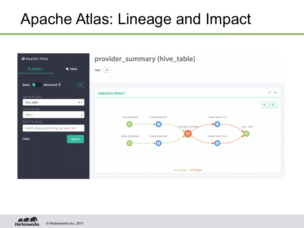 © Hortonworks Inc. 2017 Apache Atlas: Lineage a...