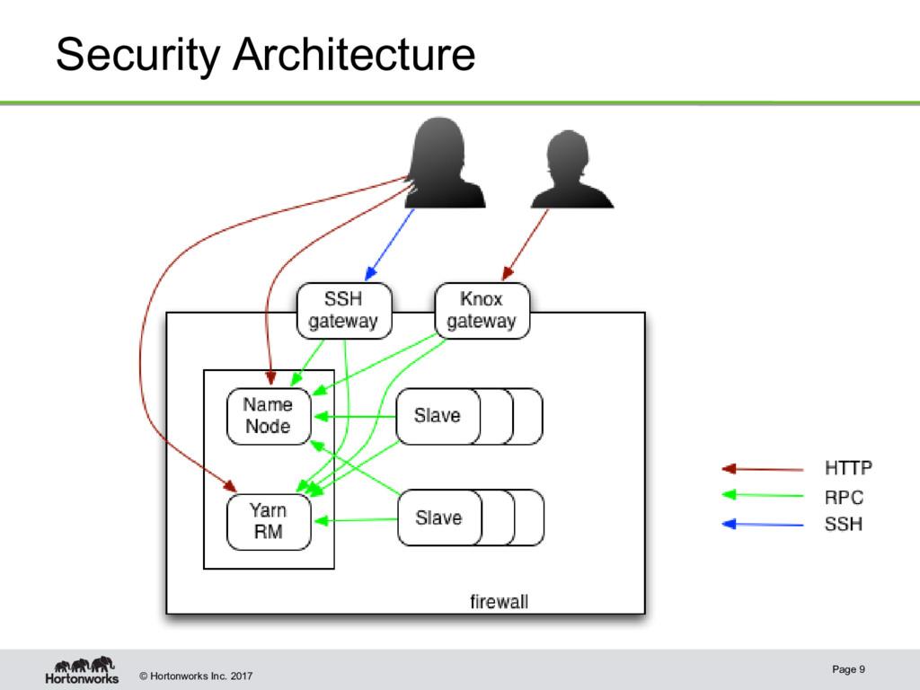 © Hortonworks Inc. 2017 Security Architecture P...