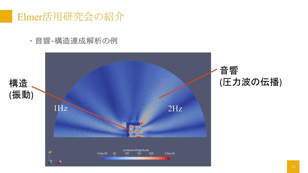 13 ・⾳響-構造連成解析の例 1Hz 2Hz Elmer活用研究会の紹介